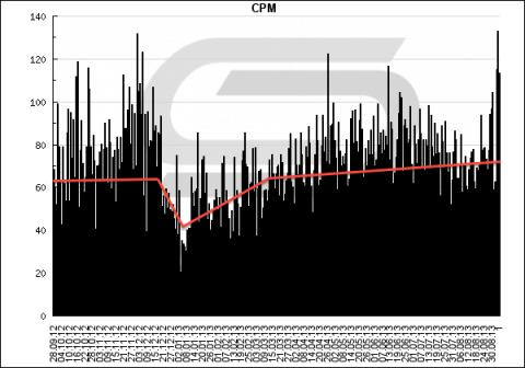 CPM График